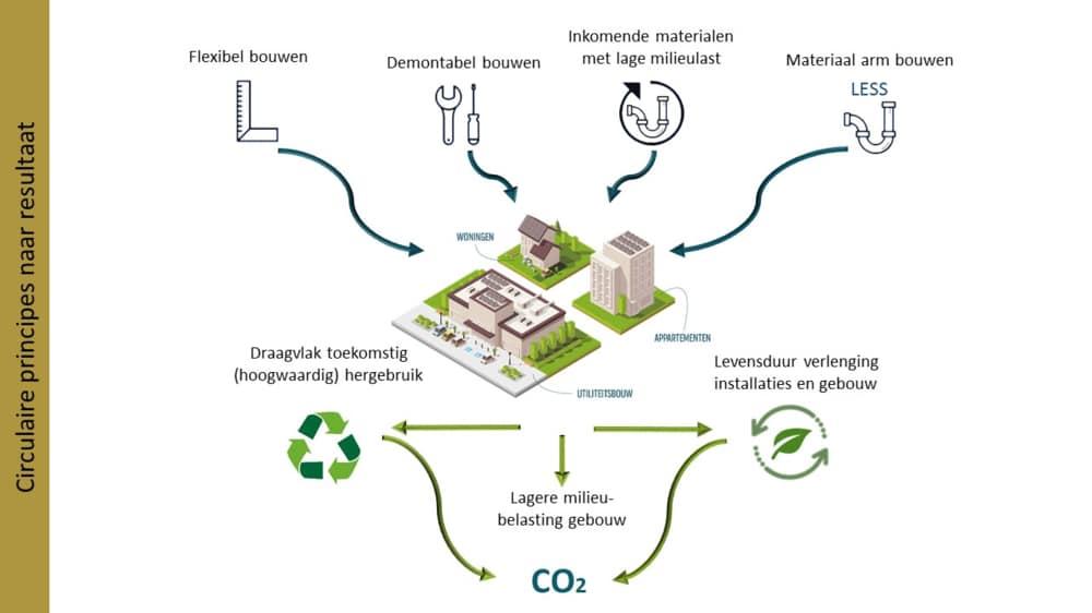 Circulaire principes naar resultaat gebouwde omgeving artikel-Merosch