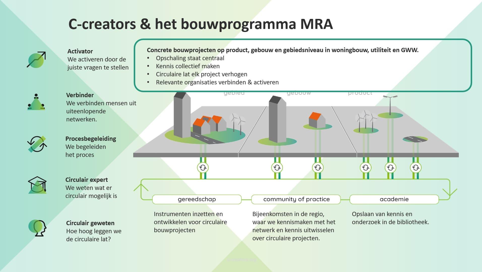 C-creators en het bouwprogramma MRA