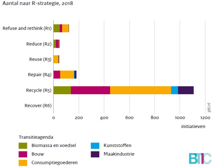 Grafiek: Aantal bouwinitiatieven naar R-strategie