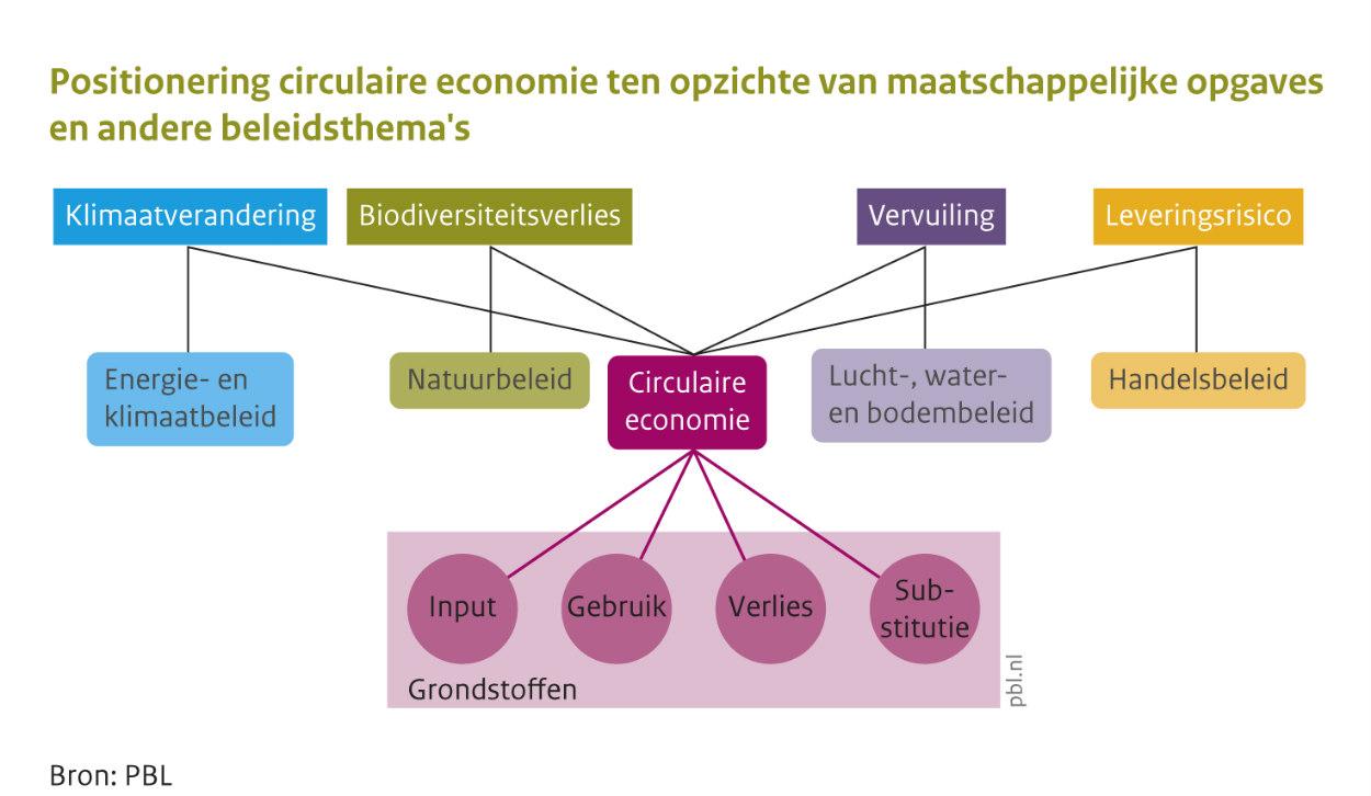 positionering circulaire economie ten opzichte van maatschappelijke opgaves en andere beleidsthemas